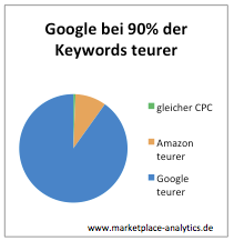 Google-CPCs-Amazon-CPCs