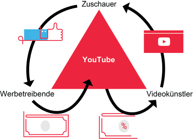 youtube infografik