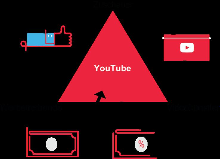 youtube infografik