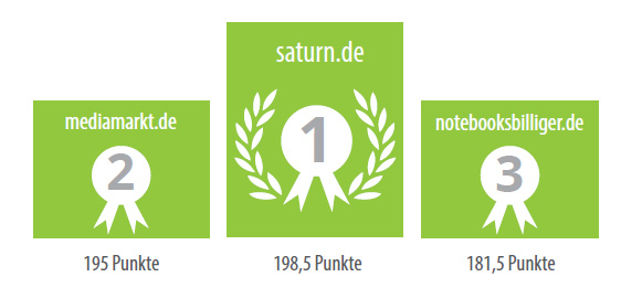 ranking-elektronik-fachmaer
