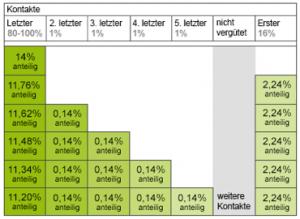 Grafische Darstellung des DocMorris Attributionsmodells