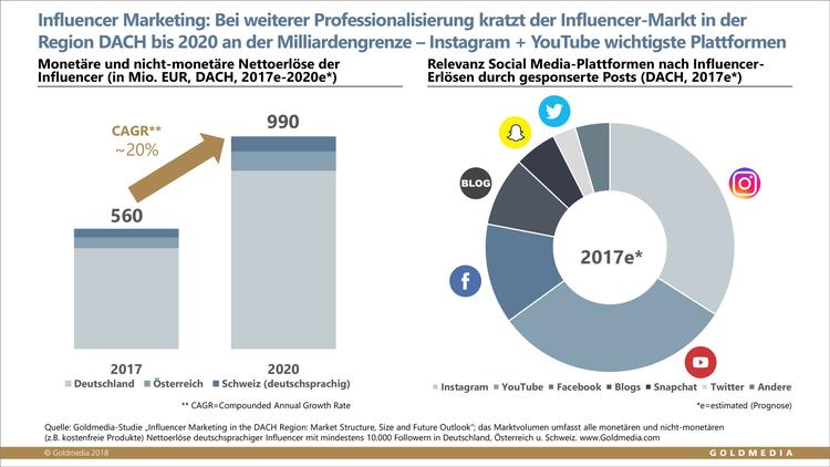 https://www.goldmedia.com/produkt/study/marktstudie-influencer-marketing-in-der-region-dach/