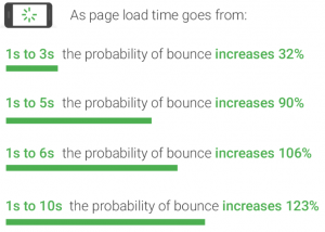 Probability of Bounce Rate