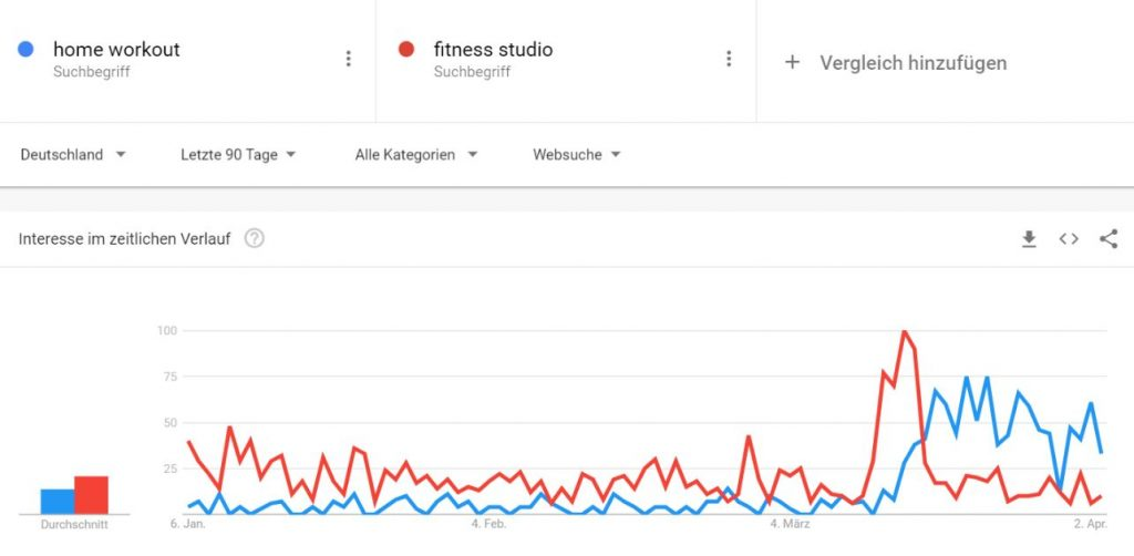 Google Trends Fitnessstudio