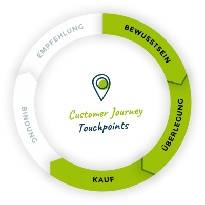 illu-customer-journey-03@2x