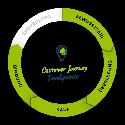 illu-customer-journey-04@2x
